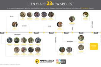 Ten Years: 23 Species